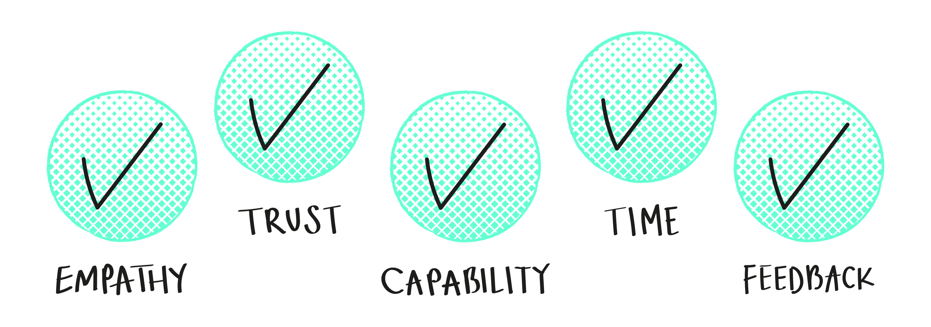 Five circle icons, each with a tick nested within, listing: empathy, trust, capability, time and feedback
