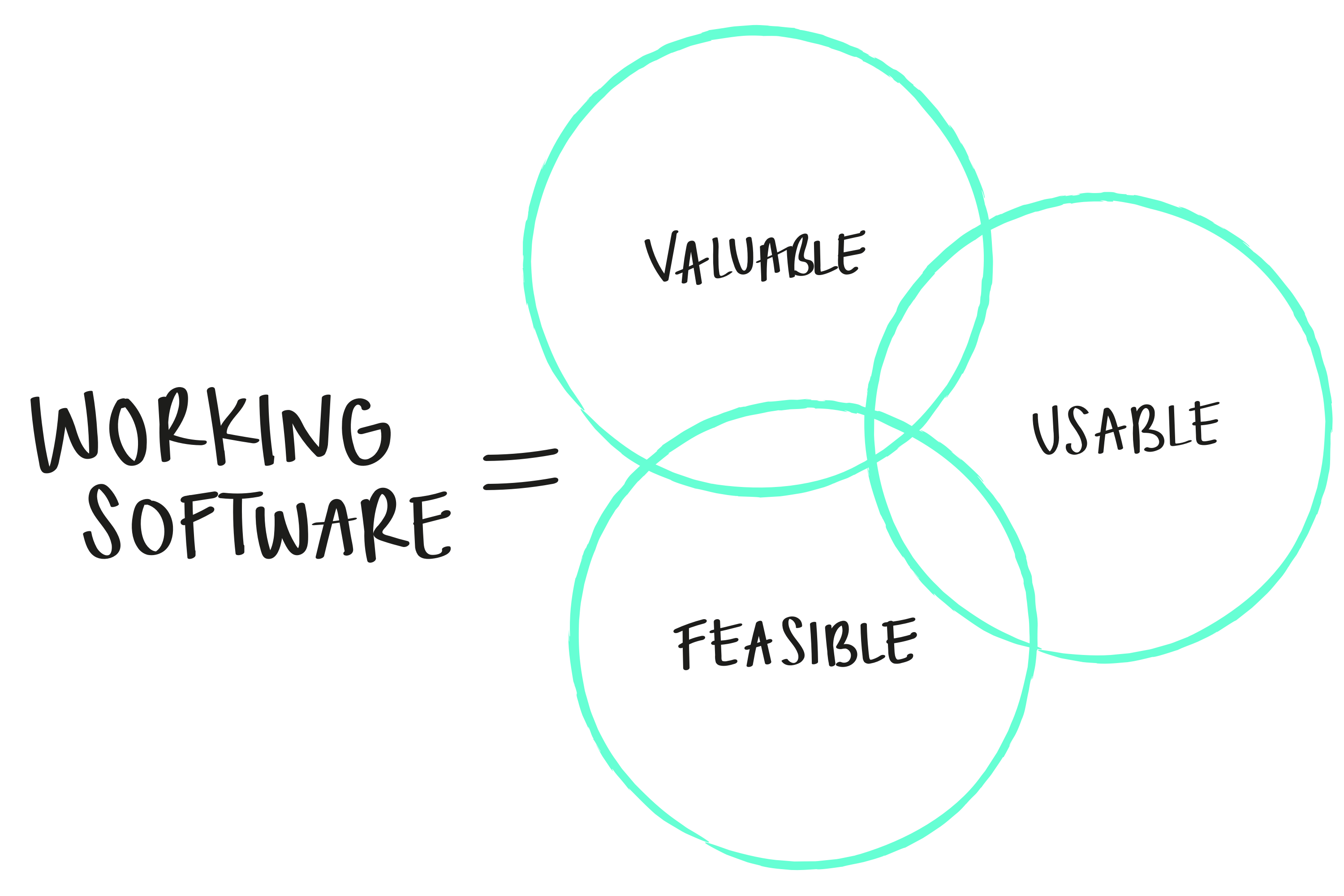 Venn diagram of valuable, usable and feasible